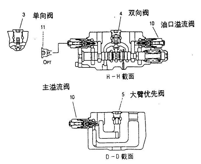 挖掘机液压系统主控制阀的结构和功能